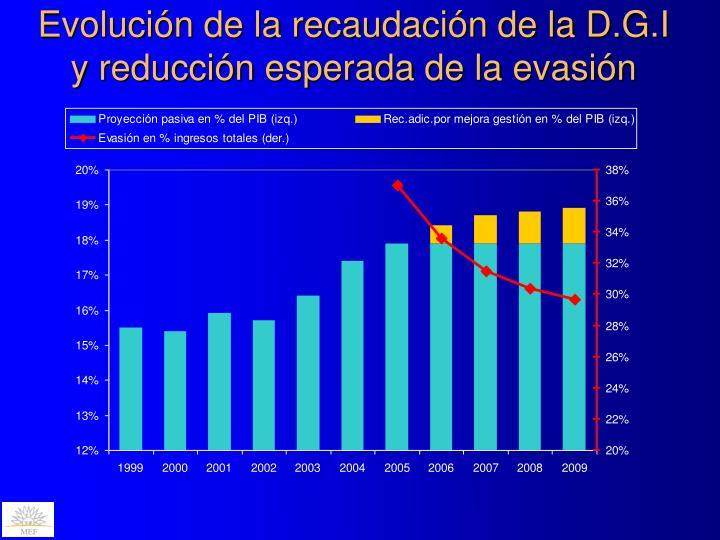 Evolución de la recaudación de la D.G.I   y reducción esperada de la evasión