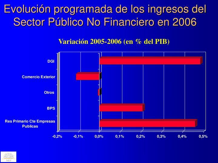 Evolución programada de los ingresos del Sector Público No Financiero en 2006
