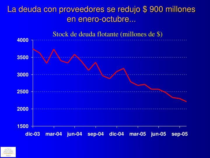 La deuda con proveedores se redujo $ 900 millones en enero-octubre...