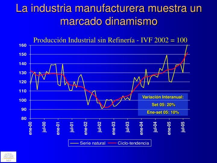 La industria manufacturera muestra un marcado dinamismo