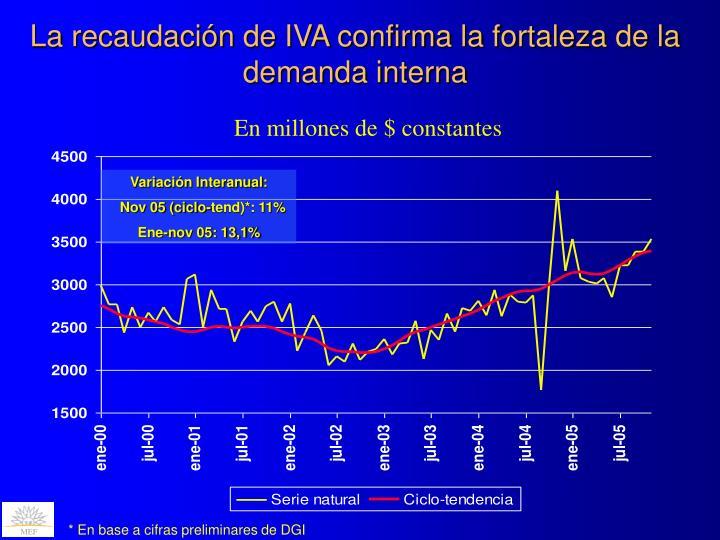 La recaudación de IVA confirma la fortaleza de la demanda interna