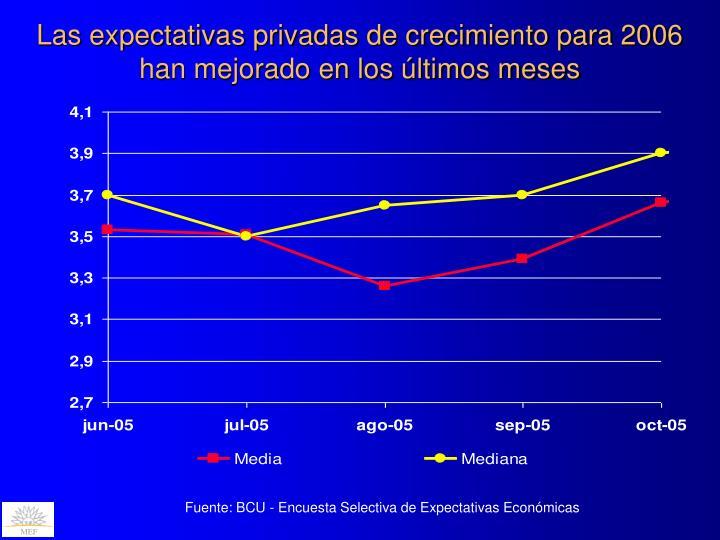 Las expectativas privadas de crecimiento para 2006 han mejorado en los últimos meses