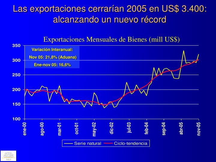 Las exportaciones cerrarían 2005 en US$ 3.400: alcanzando un nuevo récord