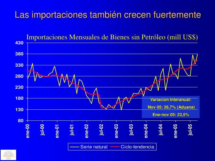 Las importaciones también crecen fuertemente