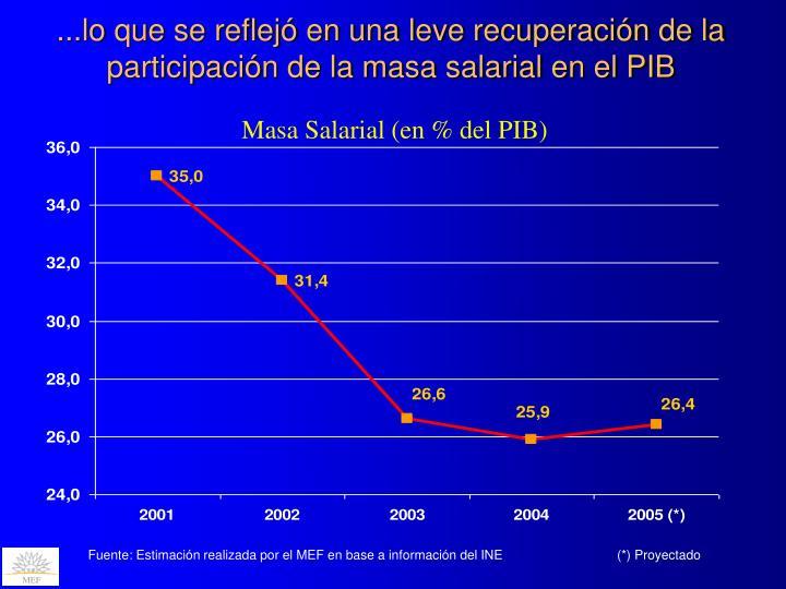 ...lo que se reflejó en una leve recuperación de la participación de la masa salarial en el PIB