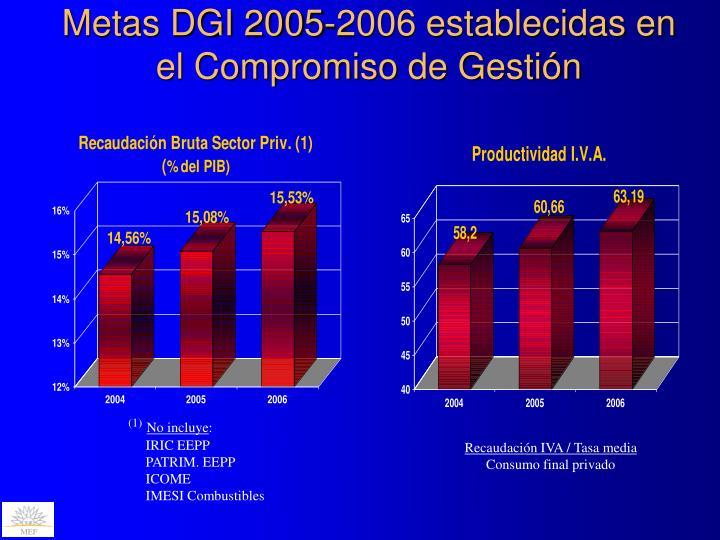 Metas DGI 2005-2006 establecidas en el Compromiso de Gestión