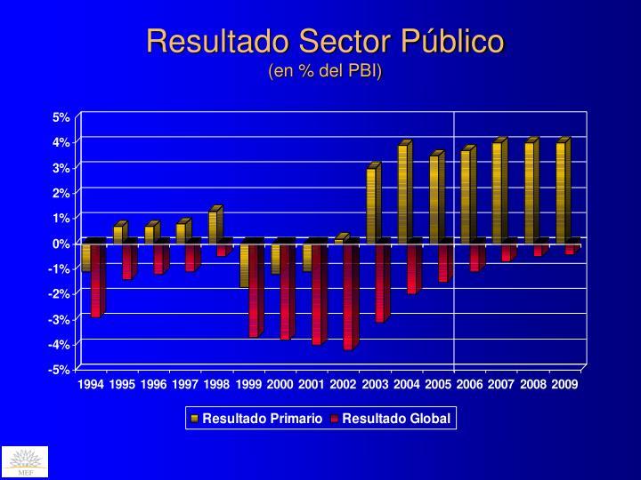 Resultado Sector Público