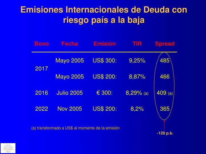 Emisiones Internacionales de Deuda con riesgo país a la baja