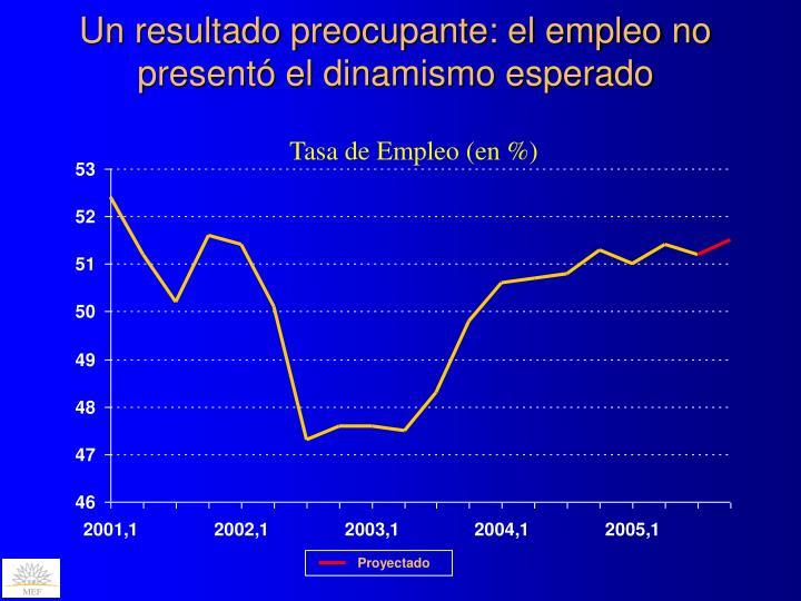 Un resultado preocupante: el empleo no presentó el dinamismo esperado