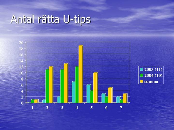 Antal rätta U-tips