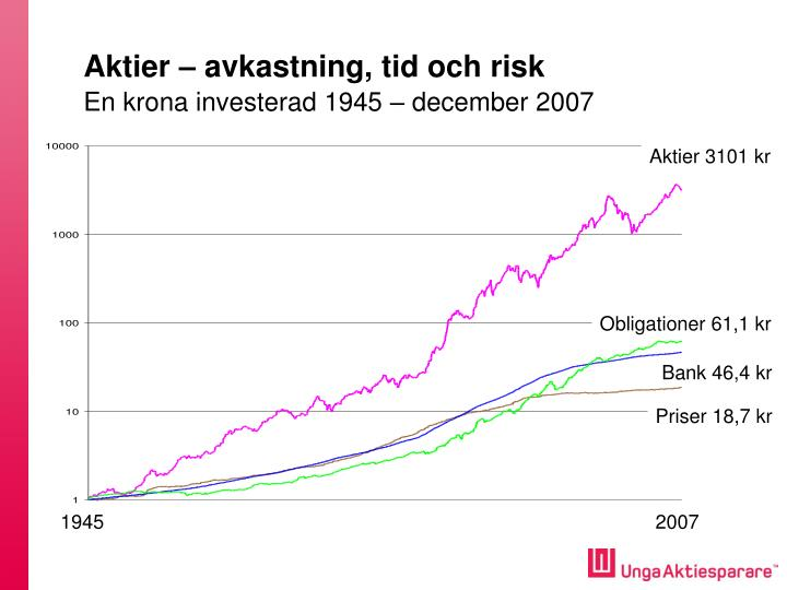 Aktier – avkastning, tid och risk