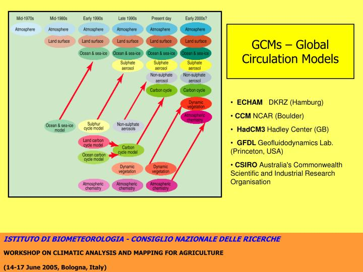 GCMs – Global Circulation Models