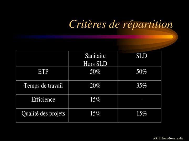 Critères de répartition