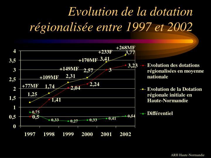 Evolution de la dotation régionalisée entre 1997 et 2002