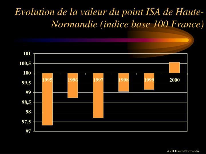 Evolution de la valeur du point ISA de Haute-Normandie (indice base 100 France)