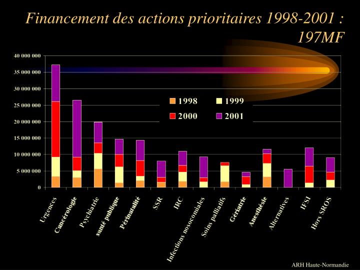 Financement des actions prioritaires 1998-2001 : 197MF