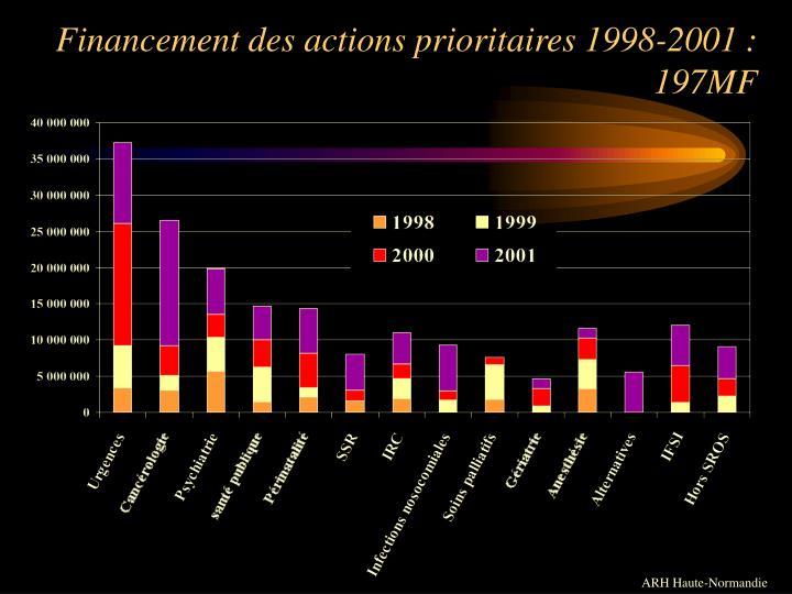 Financement des actions prioritaires 1998-2001 : 197MF