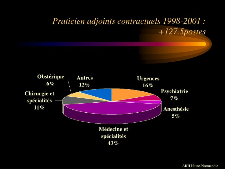 Praticien adjoints contractuels 1998-2001 :