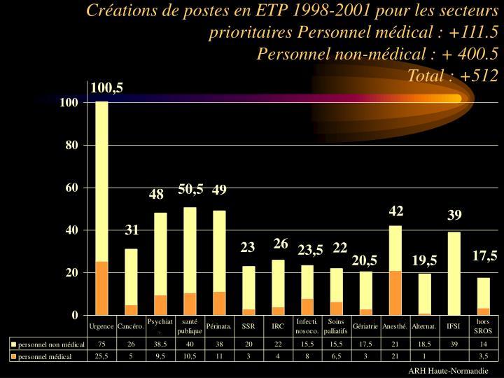 Créations de postes en ETP 1998-2001 pour les secteurs prioritaires Personnel médical : +111.5