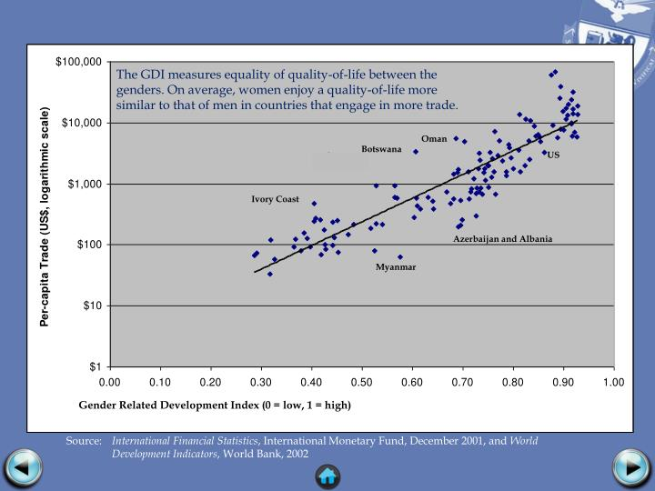 The GDI measures equality of quality-of-life between the genders. On average, women enjoy a quality-of-life more similar to that of men in countries that engage in more trade.