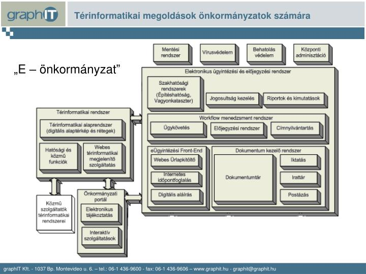 Térinformatikai megoldások önkormányzatok számára