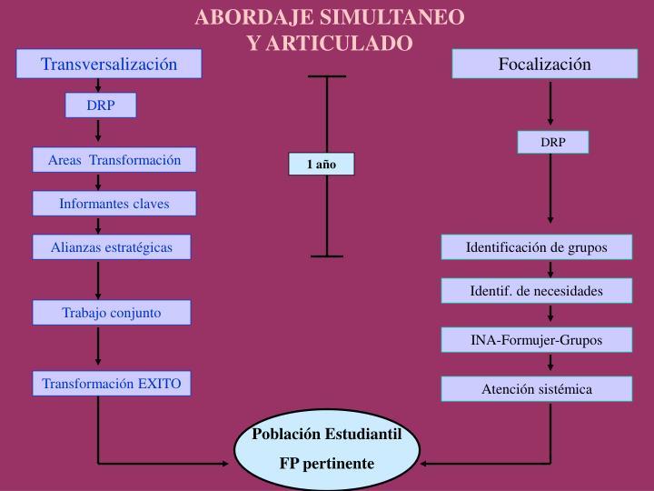 ABORDAJE SIMULTANEO       Y ARTICULADO
