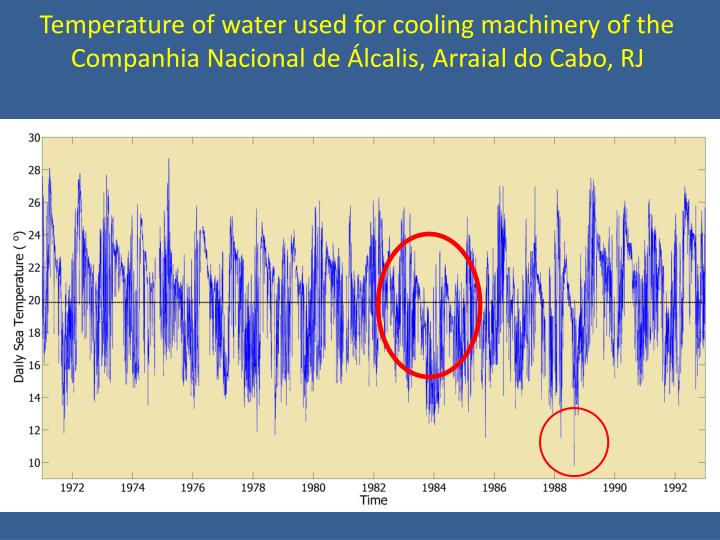 Temperature of water used for cooling machinery of the Companhia Nacional de Álcalis, Arraial do Cabo, RJ