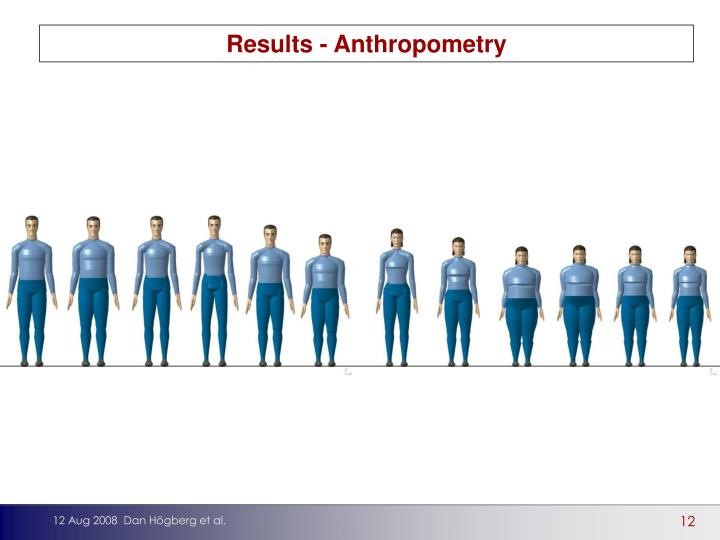 Results - Anthropometry