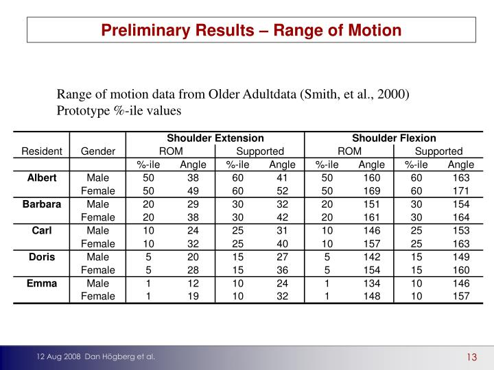 Preliminary Results – Range of Motion