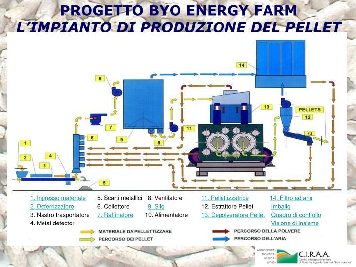 PROGETTO BYO ENERGY FARM