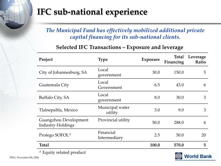 IFC sub-national experience
