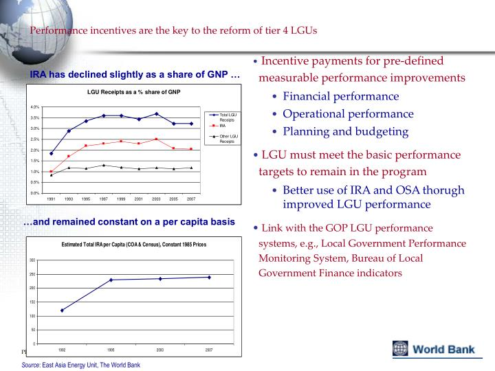 Performance incentives are the key to the reform of tier 4 LGUs