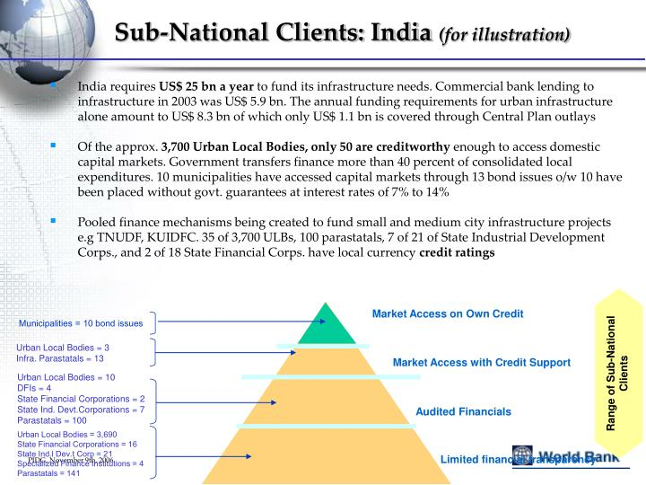 Range of Sub-National Clients