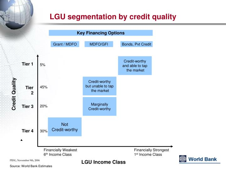 LGU segmentation by credit quality