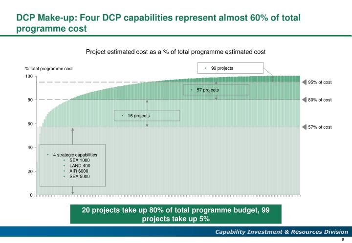 DCP Make-up: Four DCP capabilities represent almost 60% of total