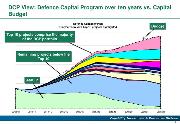 DCP View: Defence Capital Program over ten years vs. Capital Budget