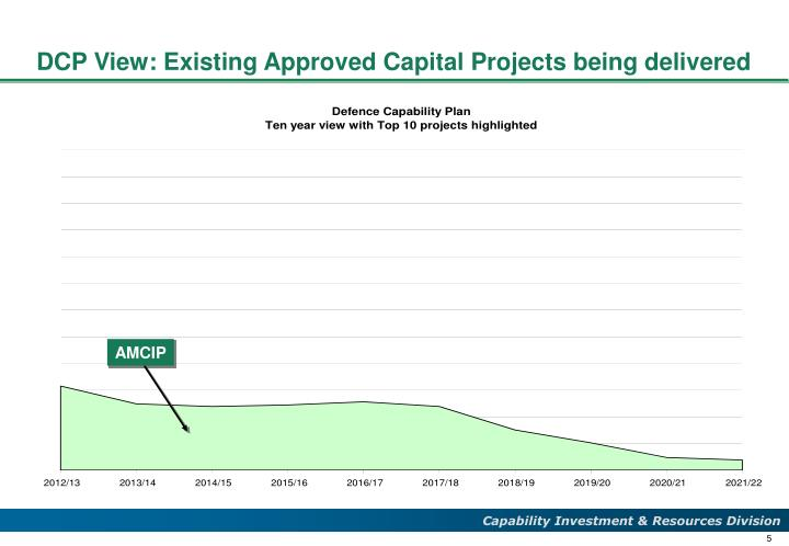 DCP View: Existing Approved Capital Projects being delivered