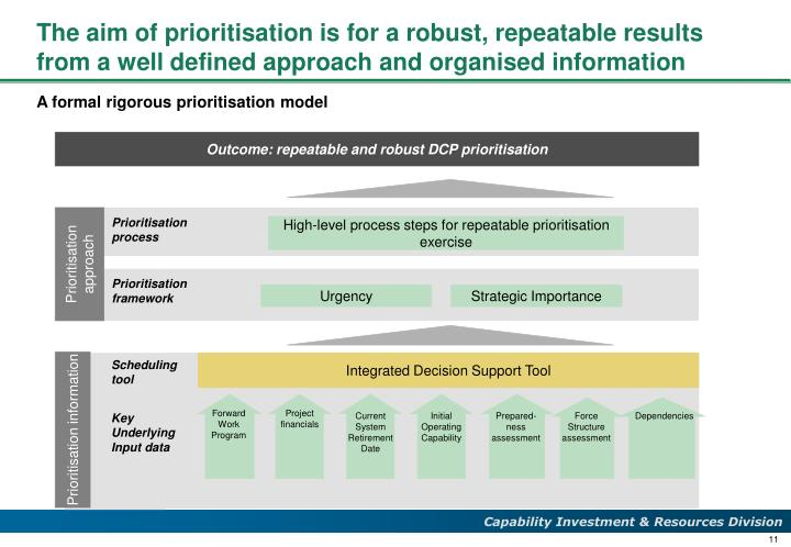The aim of prioritisation is for a robust, repeatable results from a well defined approach and organised information