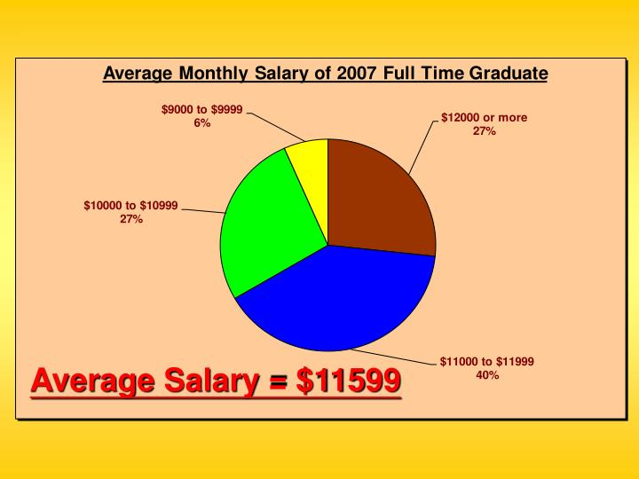 Average Salary = $11599