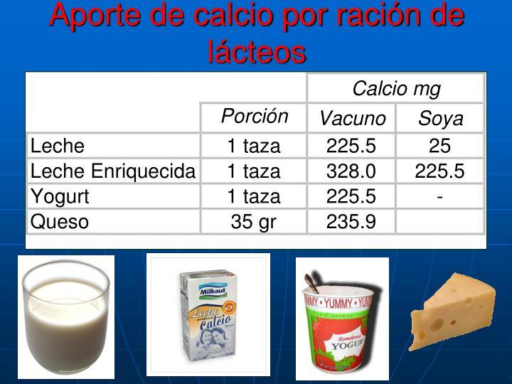 Aporte de calcio por ración de lácteos