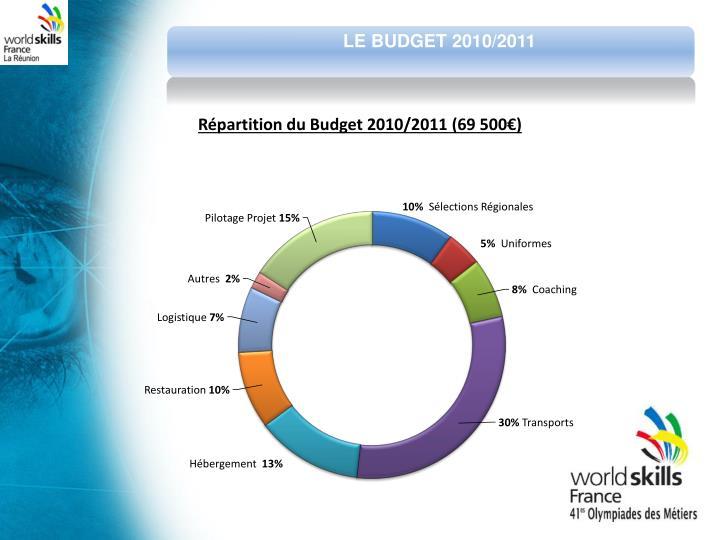 LE BUDGET 2010/2011