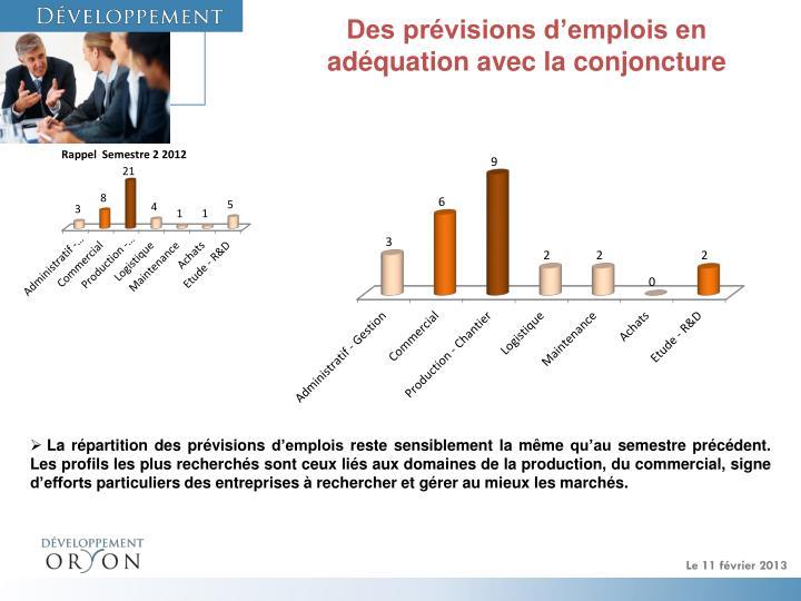 Des prévisions d'emplois en adéquation avec la conjoncture
