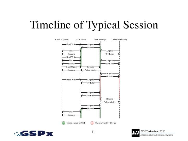 Timeline of Typical Session