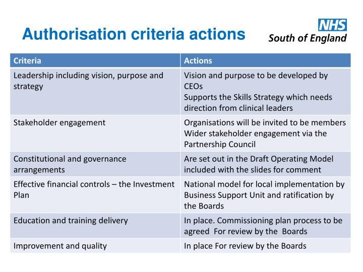 Authorisation criteria actions