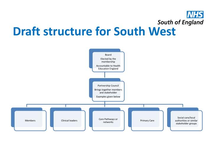 Draft structure for South West