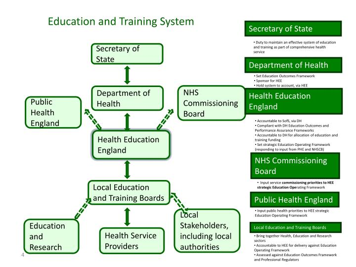 Education and Training System