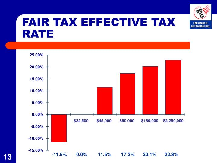 FAIR TAX EFFECTIVE TAX RATE