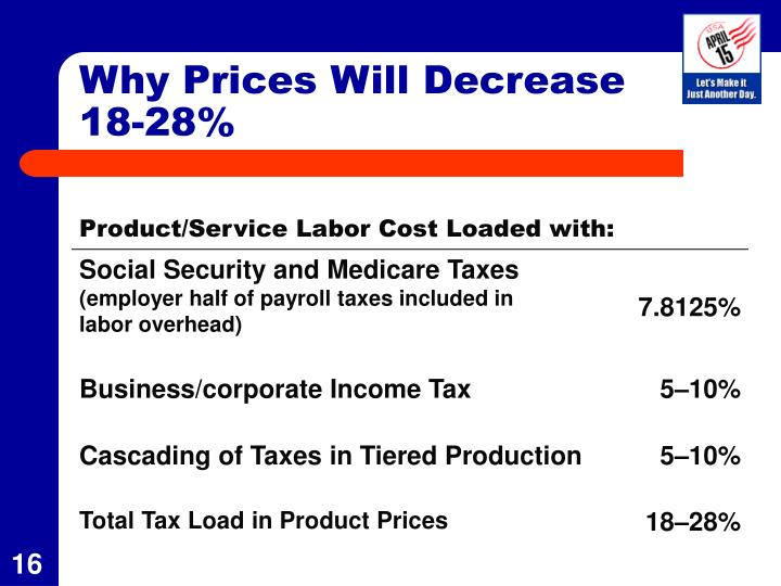 Why Prices Will Decrease