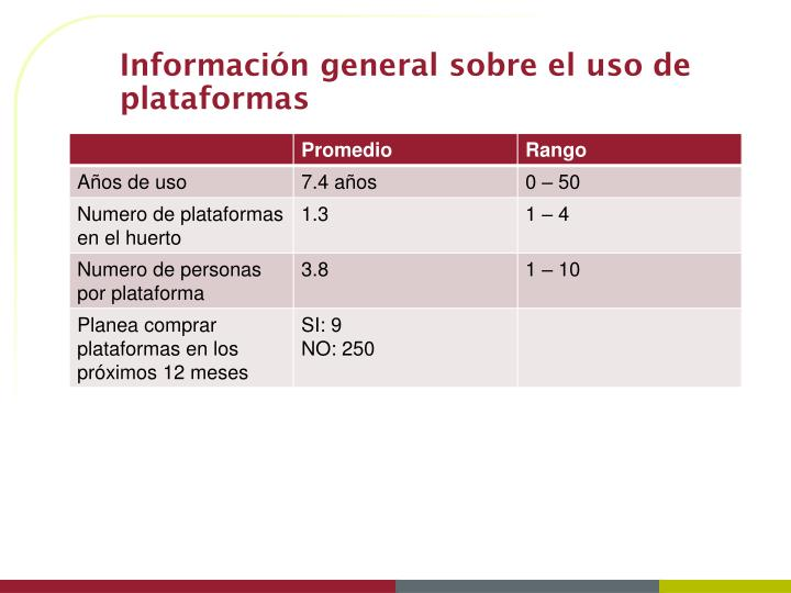 Información general sobre el uso de plataformas
