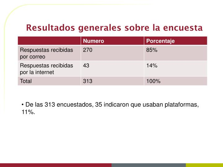 Resultados generales sobre la encuesta